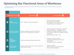 Implementing Warehouse Management System Optimizing Key Functional Areas Of Warehouse