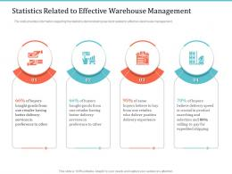Implementing Warehouse Management System Statistics Related To Effective Warehouse Management