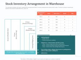 Implementing Warehouse Management System Stock Inventory Arrangement In Warehouse