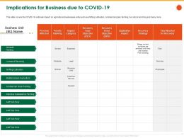 Implications For Business Due To COVID 19 Grain Farming Ppt Powerpoint Presentation File Grid