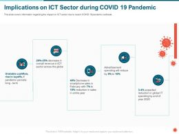 Implications On ICT Sector During COVID 19 Pandemic February Ppt Powerpoint Presentation Icon Gallery