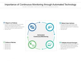 Importance Of Continuous Monitoring Through Automated Technology