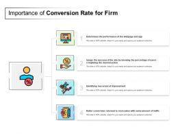 Importance Of Conversion Rate For Firm