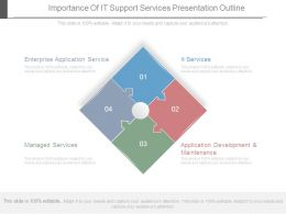 Importance Of It Support Services Presentation Outline