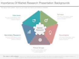 Importance Of Market Research Presentation Backgrounds
