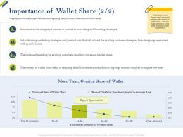 Importance Of Wallet Share Wallet Share Of Category Ppt Information