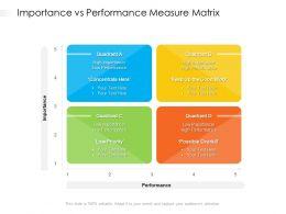 Importance Vs Performance Measure Matrix