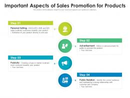 Important Aspects Of Sales Promotion For Products