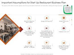 Important Assumptions For Start Up Restaurant Busrestaurant Business Plan Restaurant Business Plan Ppt Grid