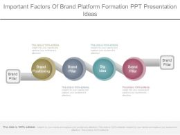 Important Factors Of Brand Platform Formation Ppt Presentation Ideas