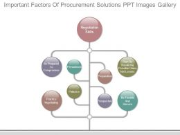 Important Factors Of Procurement Solutions Ppt Images Gallery