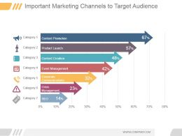 Important Marketing Channels To Target Audience Ppt Example