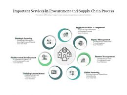 Important Services In Procurement And Supply Chain Process