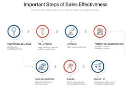 Important Steps Of Sales Effectiveness