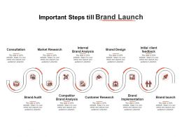 Important Steps Till Brand Launch