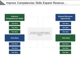 Improve Competencies Skills Expand Revenue Opportunity Open Outlets