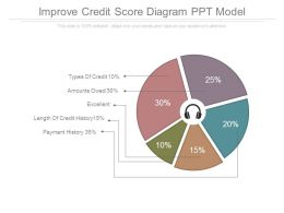 Improve Credit Score Diagram Ppt Model