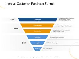 Improve Customer Purchase Funnel Micro Site Ppt Powerpoint Presentation Layouts Model