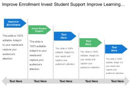 Improve Enrollment Invest Student Support Improve Learning Infrastructure