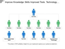 Improve Knowledge Skills Improved Tools Technology Development Management