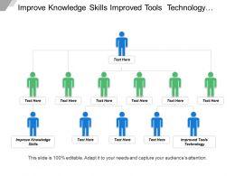 Improve Knowledge Skills Improved Tools Technology Development Management