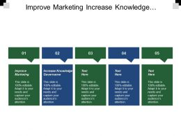 Improve Marketing Increase Knowledge Governance Improve Product Cost