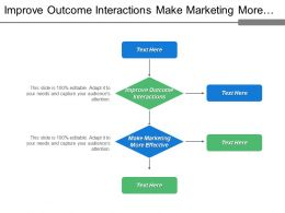 Improve Outcome Interactions Make Marketing More Effective Marketing Automation