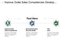 Improve Outlet Sales Competencies Develop Innovation Business Model