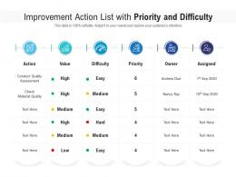Improvement Action List With Priority And Difficulty