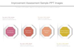 Improvement Assessment Sample Ppt Images