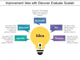 Improvement Idea With Discover Evaluate Sustain