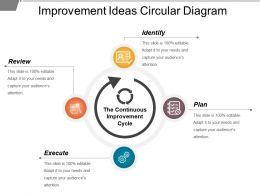 Improvement Ideas Circular Diagram Powerpoint Slide Images