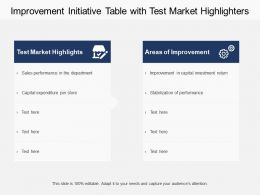 Improvement Initiative Table With Test Market Highlighters