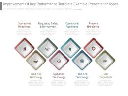 Improvement Of Key Performance Template Example Presentation Ideas