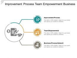 Improvement Process Team Empowerment Business Process Networks Collaborative Process Cpb