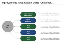 Improvements Organization Utilize Customer Actionable Strategies Organizational Alignment