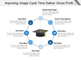 Improving Image Cycle Time Deliver Gross Profit Margin Cpb