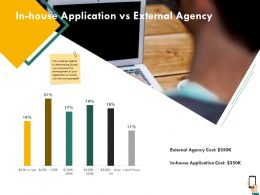 In House Application Vs External Agency Cost Ppt Presentation Gallery