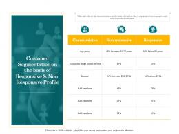 In Store Cross Selling Customer Segmentation On The Basis Ppt Powerpoint Presentation Infographic