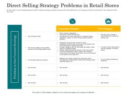 In Store Cross Selling Direct Selling Strategy Problems In Retail Stores Ppt Powerpoint Presentation
