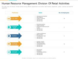 In Store Marketing Human Resource Management Division Of Retail Activities Ppt Images