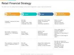 In Store Marketing Retail Financial Strategy Ppt Powerpoint Presentation Ideas Gallery