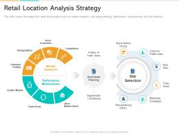 In Store Marketing Retail Location Analysis Strategy Ppt Powerpoint Presentation Ideas