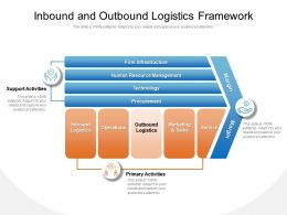 Inbound And Outbound Logistics Framework