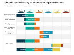 Inbound Content Marketing Six Months Roadmap With Milestones