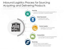 Inbound Logistics Process For Sourcing Acquiring And Delivering Products
