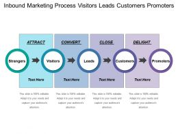 Inbound Marketing Process Visitors Leads Customers Promoters