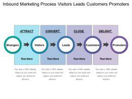 inbound_marketing_process_visitors_leads_customers_promoters_Slide01