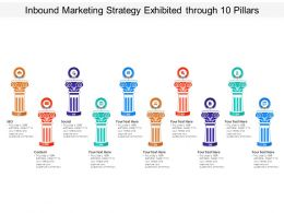 Inbound Marketing Strategy Exhibited Through 10 Pillars