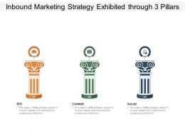 Inbound Marketing Strategy Exhibited Through 3 Pillars